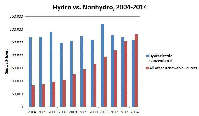 Graphic: Hydropower vs. Other Renewables for 2004-2014 in USA.  America's non-hydro renewables outpace hydroelectric power through 2014.