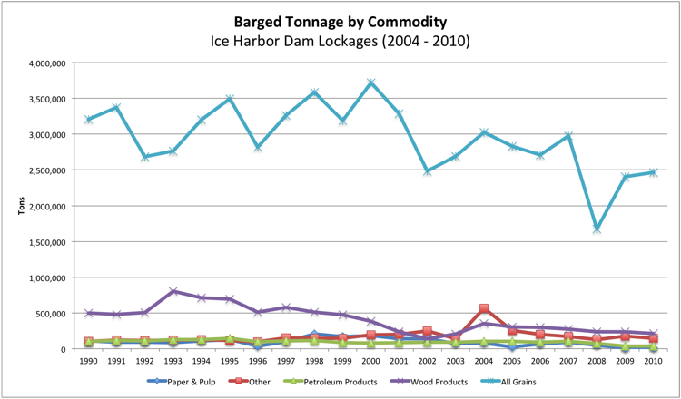 Navigation tonnages have dropped significantly in the Lower Snake River over the past decade.