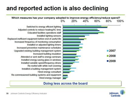 Many businesses reported they had already taken fewer actions or none at all toward improving efficiency in the past year.