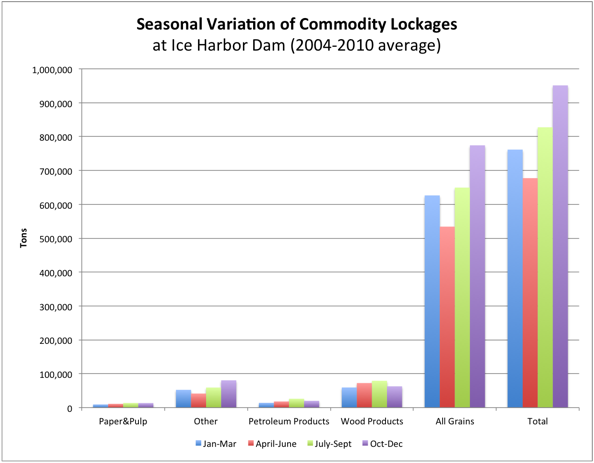 Seasonal Variation of Commodity Lockages through Ice Harbor Dam (2004 - 2010 average)