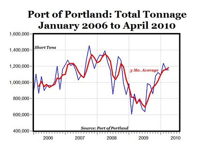 Graphic: Port Of Portland Shipping Up by 45% This Year