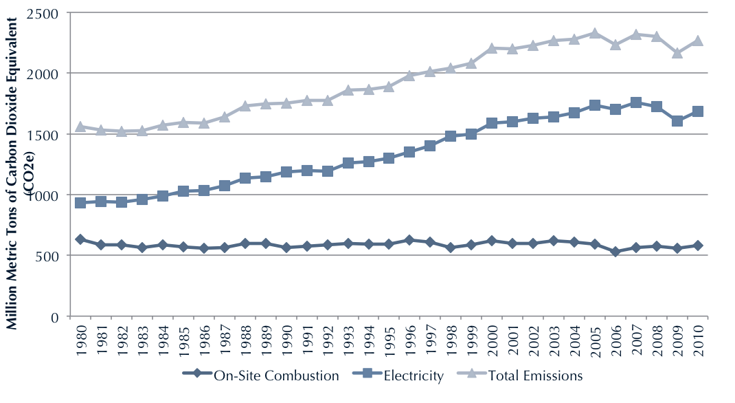graphic 1980-2011: US's annual contribution total annual contribution of CO2 equivalent gas, averaging around 2200 million tons.