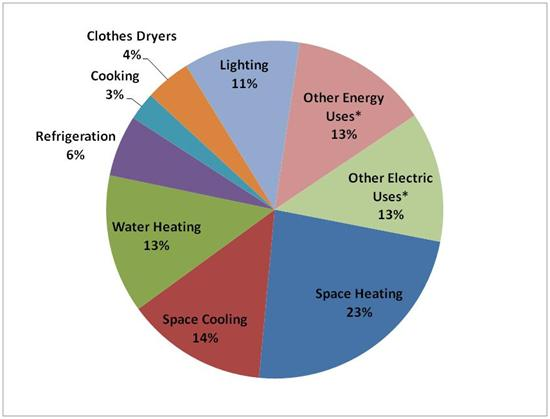 2009 Residential Energy Consumption Survey (Graphic credit: EIA)