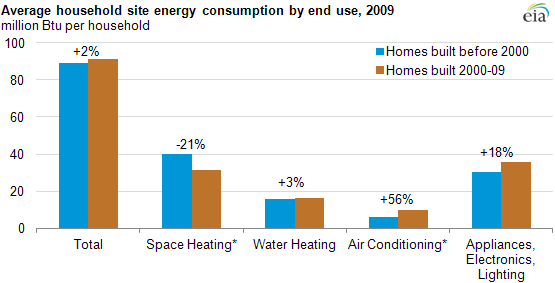 Graphic: Newer U.S. homes are 30% larger but consume about as much energy as older homes.