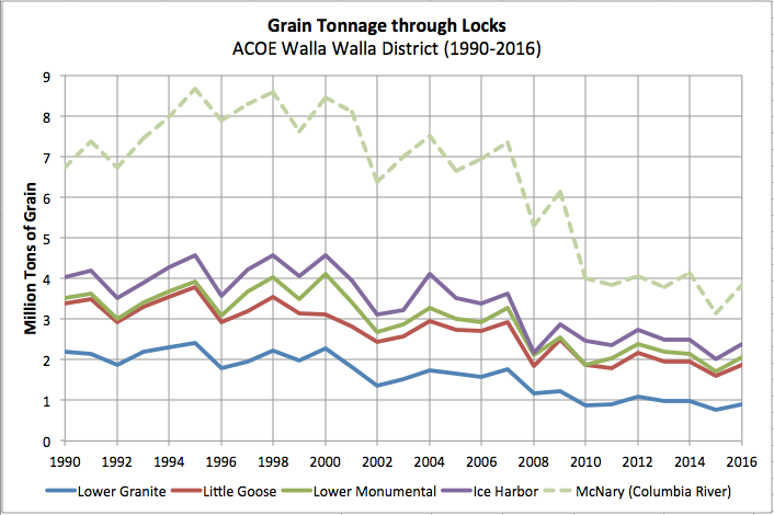 Graphic: Total tonnage through lockage at McNary, Ice Harbor, Lower Monumental, Little Goose, Lower Granite - ACOE Walla Walla District's Locks and Dams (1990-2010)