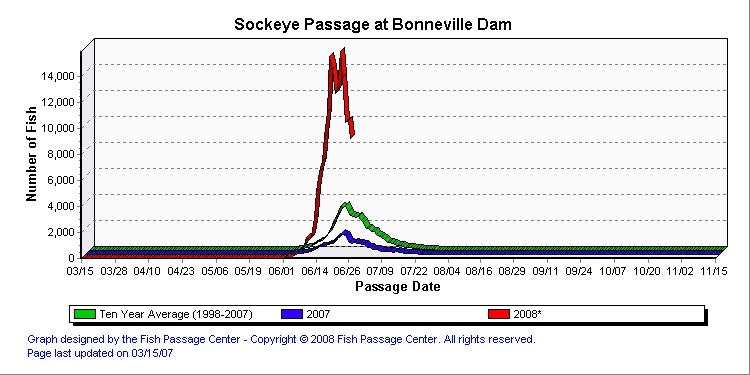(Click for Fish Passage Center) Graph of adult Sockeye counts at Bonneville Dam for 2008, 2007 and ten year average