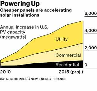 Graphic: US Photovoltaic capacity (MW) from 2010 to 2015 (projected).
