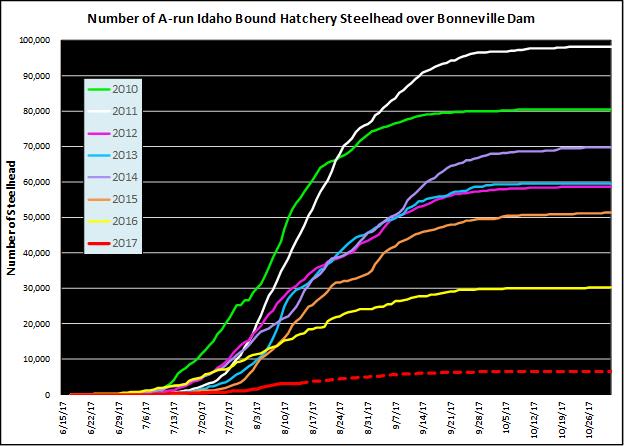 Graphic: Idaho Bound Steelhead over Bonneville Dam 2010-2017