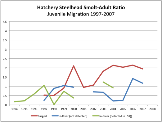 Hatchery Steelhead Smolt-Adult ratio (SAR)