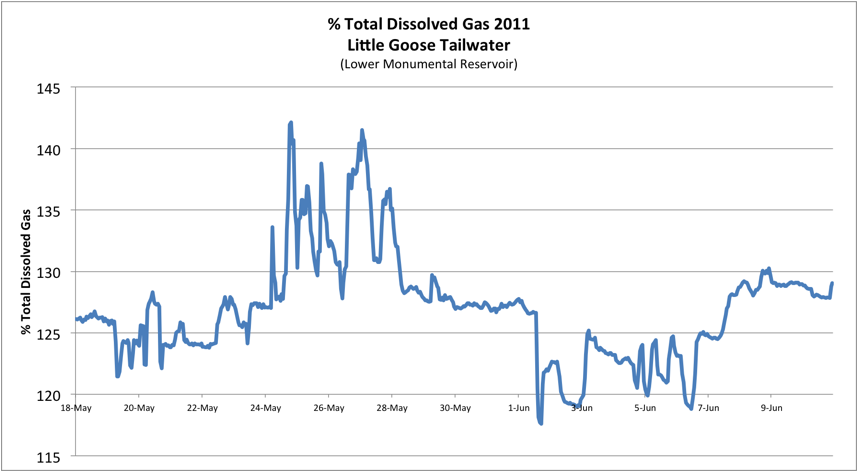 Lower Snake River high Total Dissolved Gas in 2011.