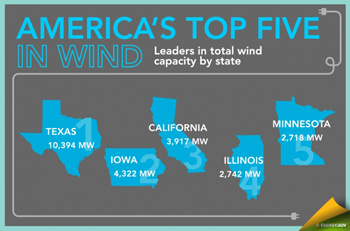 America's top five wind producing states: Texas, Iowa, California, Illinois, Minnesota.