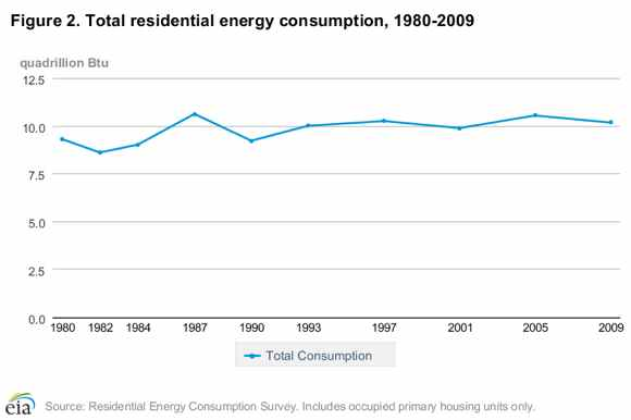 Total US Residential energy consumption 1980-2009, includes occupied pirmary housing units only. (Graphic source: Residential Energy Consumption Survey). 10 Quadrillion Btu/yr = 2.93 billion MWh/yr = 334500 MW. Hence 4 Lower Snake River dams produce enough electricity to heat all US residences for nearly one day.