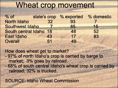 68% of south central Idaho's wheat crop is carried by railroad, 32% is trucked.