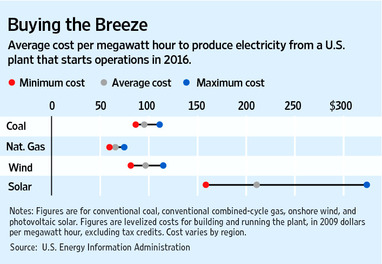 Average cost per megawatt hour to produce electricity from a U.S. plant that starts operations in 2016:  Wind, Coal, Natural Gas and Solar