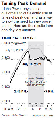 Graphic reveals significant drop in power demand as Idaho Power pays to reduce peak loads.
